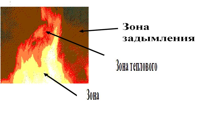 Зоны пожара