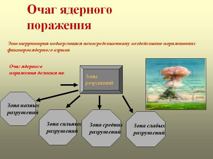 Очаг ядерного поражения