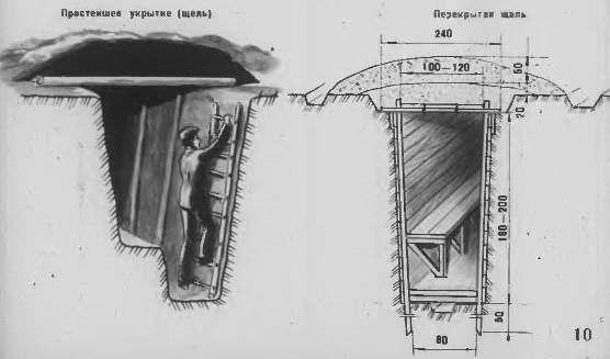 Противорадиационные укрытия и укрытия простейшего типа