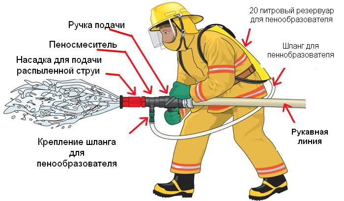 Технология работы с пожарными стволами