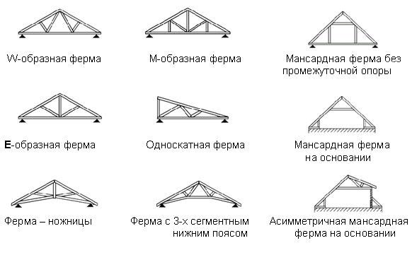 Виды строительных конструкций