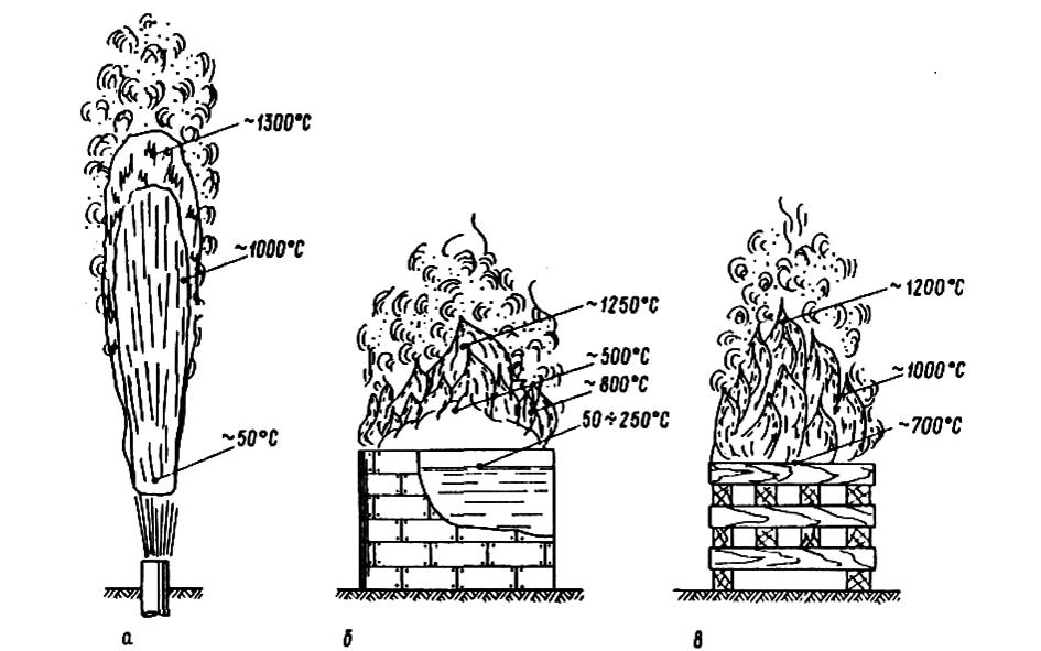 Распределение температур в пламени при горении