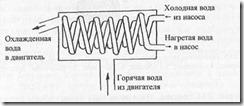 Принципиальная схема работы теплообменника