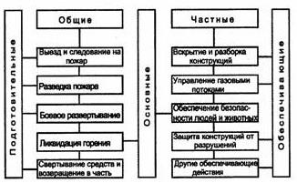 Классификация действий подразделений по тушению пожаров