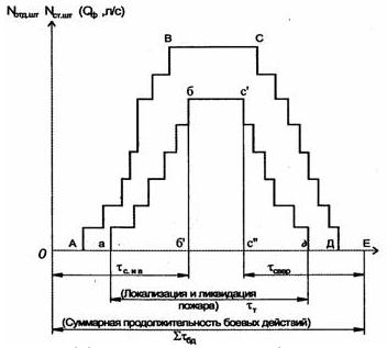 Обобщенная графическая модель действий по тушению пожаров