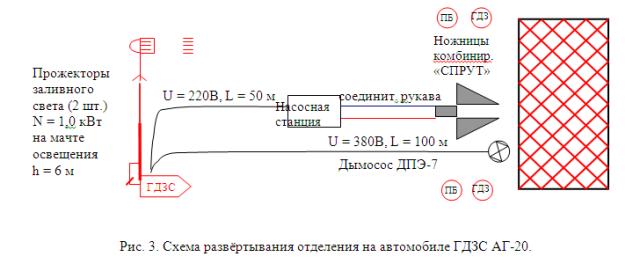 схема развертывания АГДЗС