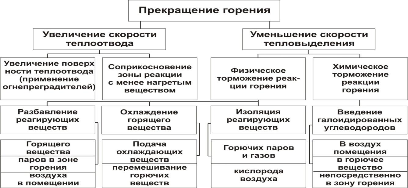 Схема прекращения горения представлена