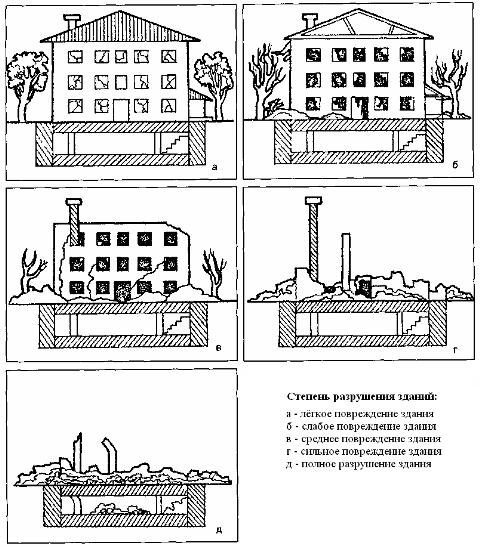степени разрушения зданий