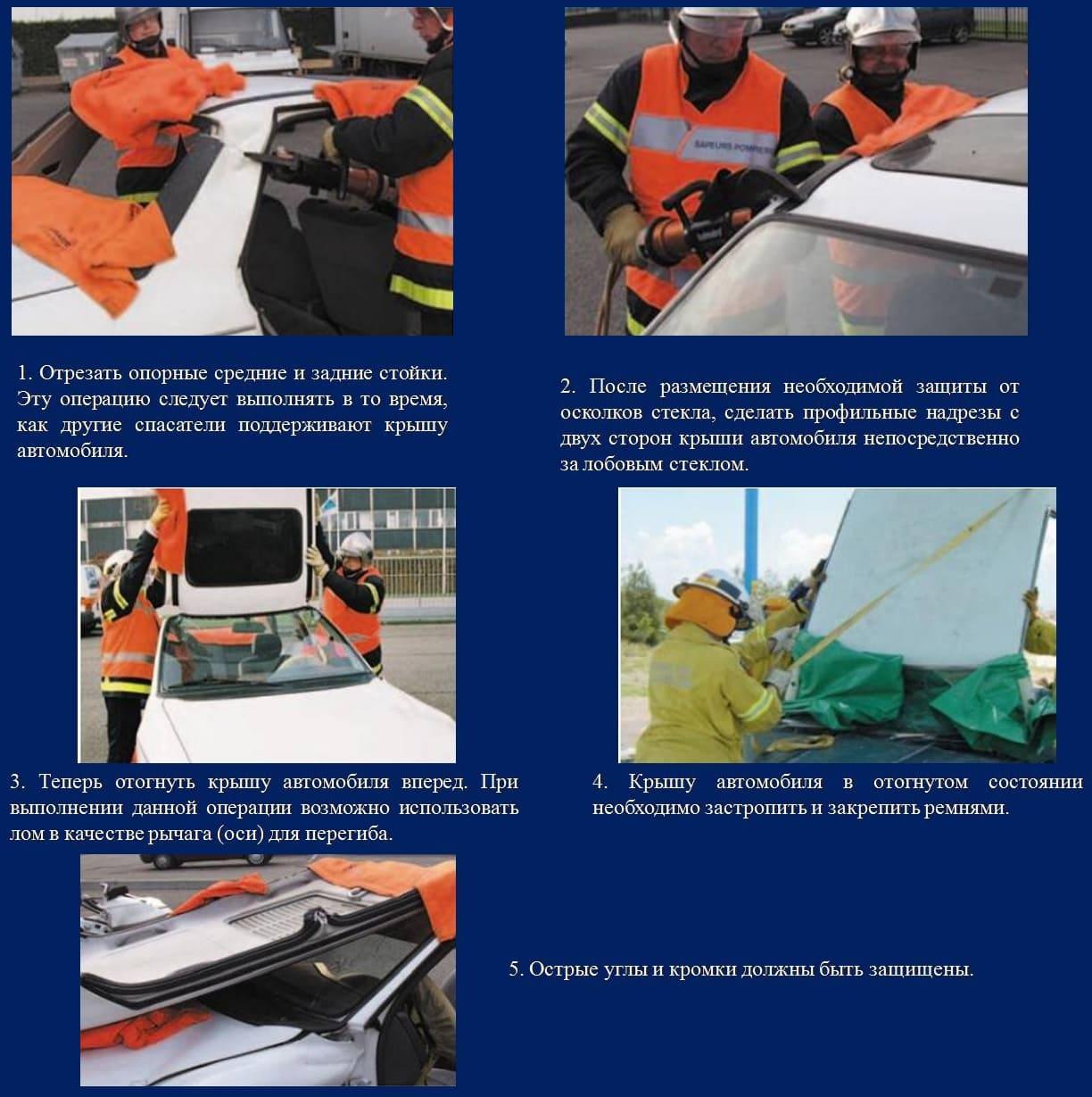 Технология откидывания крыши автомобиля вперед
