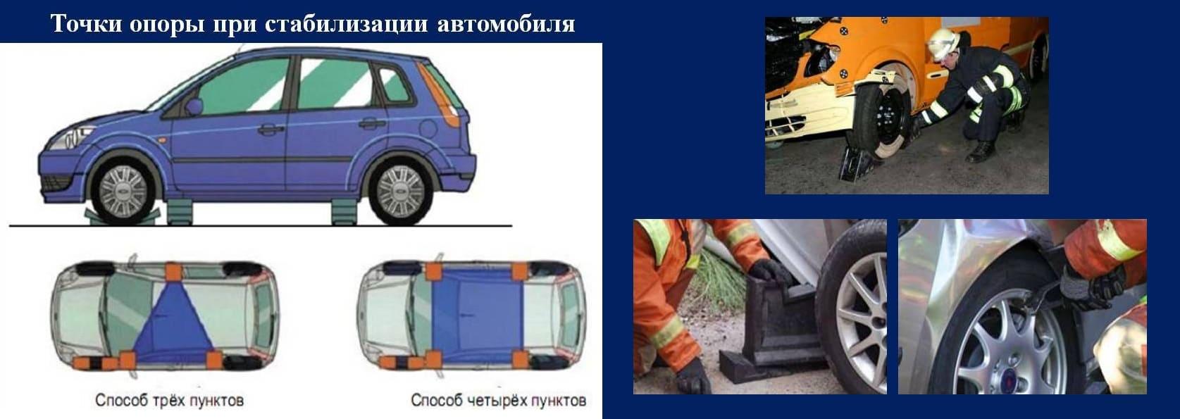 Точки опоры для стабилизации автомобиля