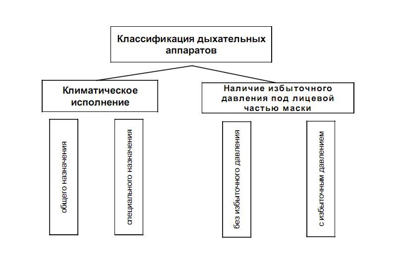 Классификация дыхательных аппаратов
