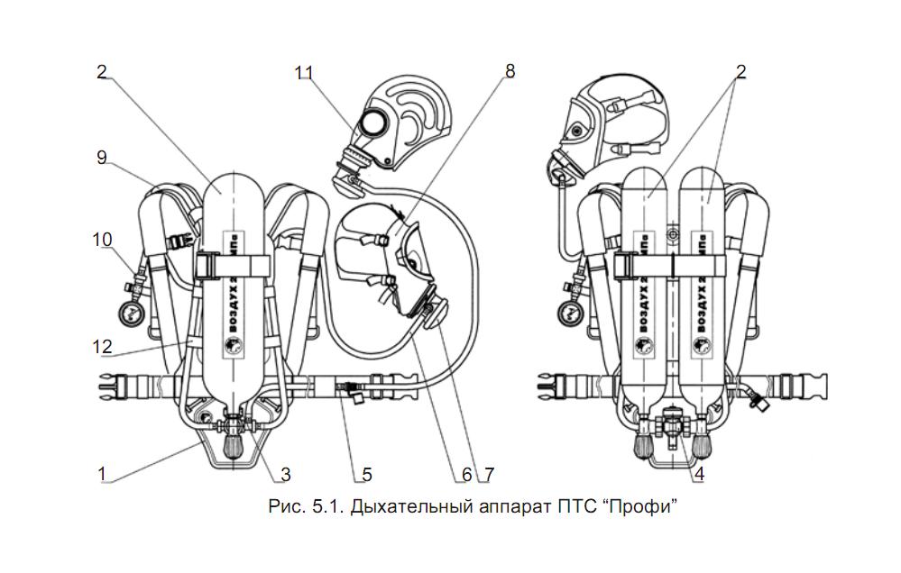 Дыхательный аппарат ПТС Профи