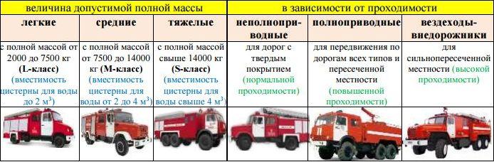 Классификация по массе и проходимости пожарных автомобилей
