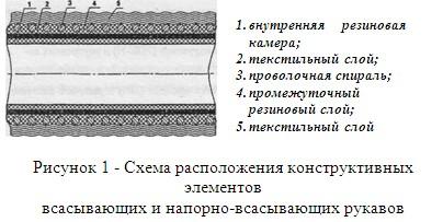 Схема расположения конструктивных элементов