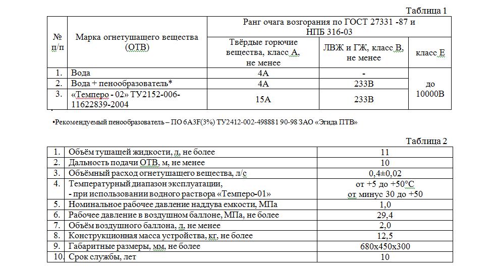 Технические характеристики РУПТ-1-0,4 модель 01
