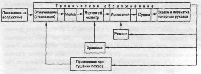 схема эксплуатации рукавов