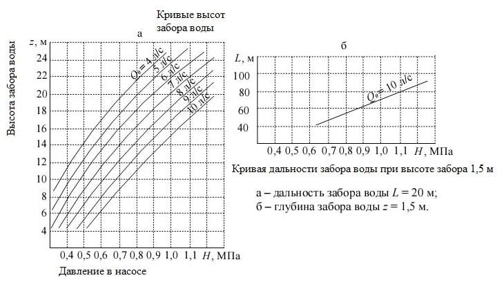 График зависимости работы гидроэлеваторной системы