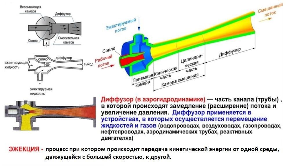 Принцип работы гидроэлеватора Г-600