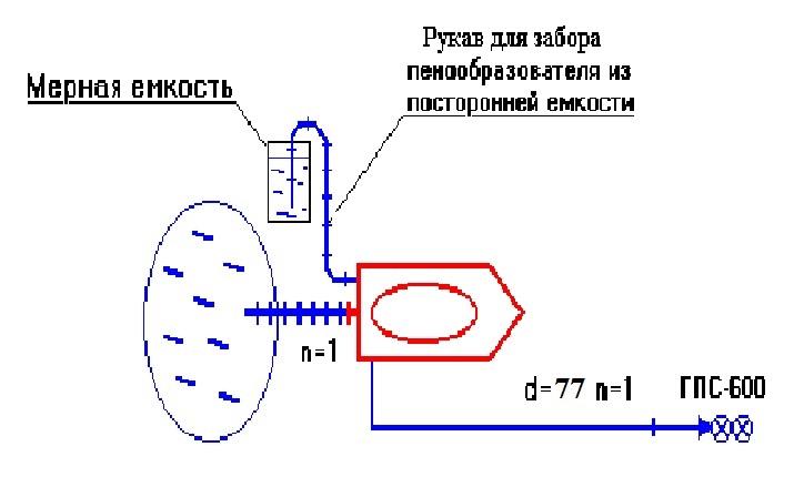 Проверка пеносмесителя от посторонней емкости