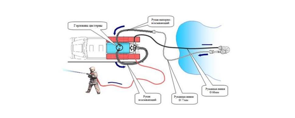 Схема работы и забора воды гидроэлеватором Г-600