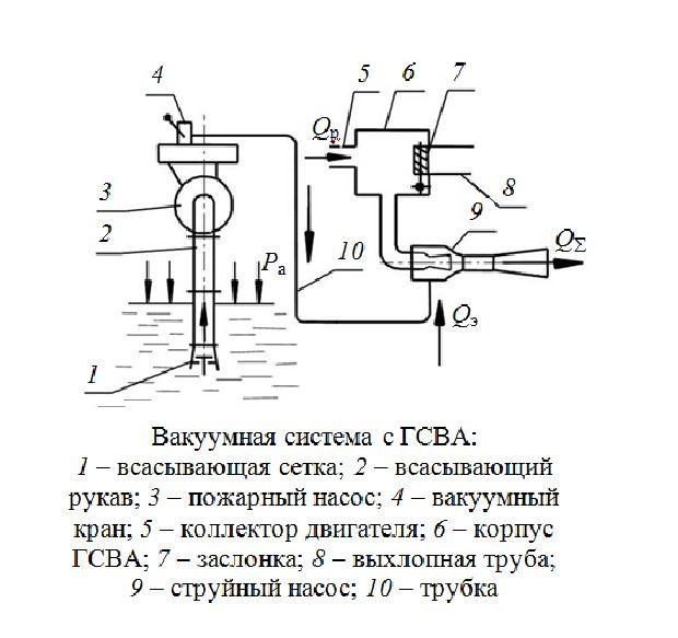 Вакуумная система с газоструйным вакуумным аппаратом