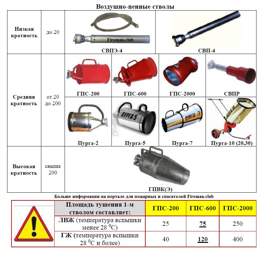 Воздушно-пенные стволы