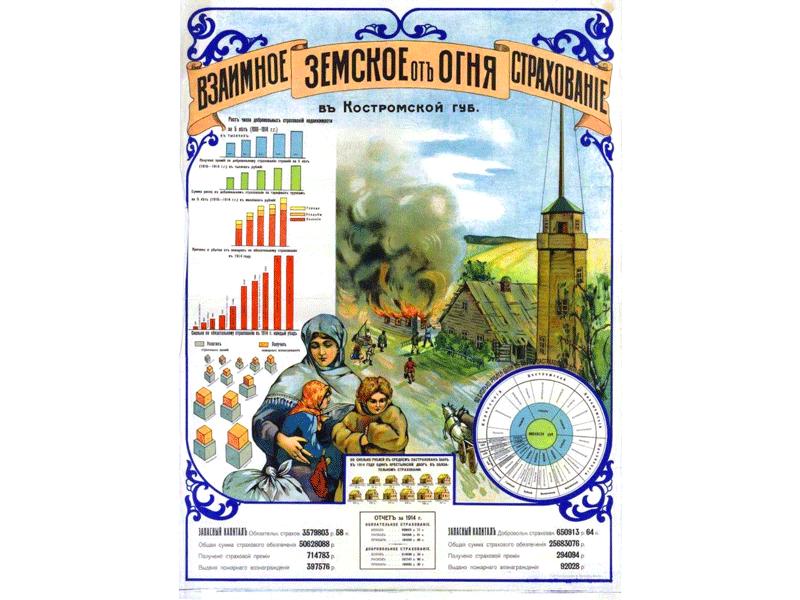 Взаимное земское от огня страхование в Костромской губернии