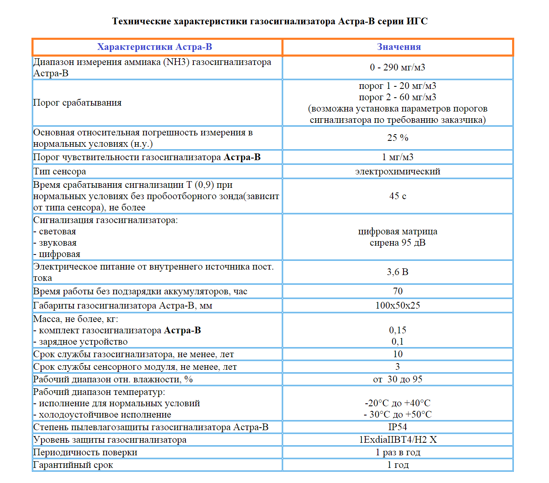 Технические характеристики газоанализатора АСТРА-В