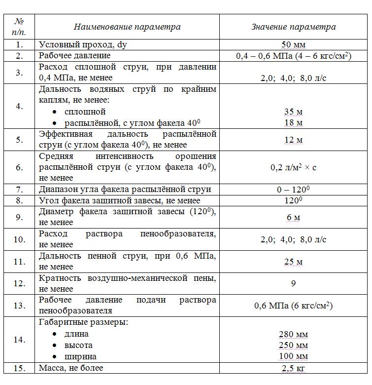 ТТХ РСКУ-50а