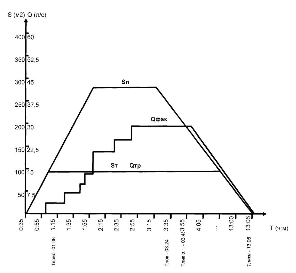 Совмещенный график тушения пожара
