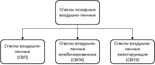 Классификация стволов пожарных воздушно-пенных