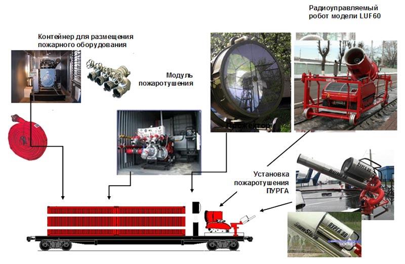 Комплектация пожарного поезда