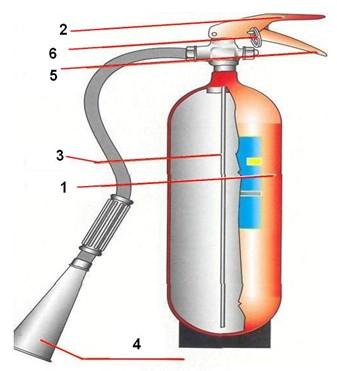 Конструкция огнетушителя