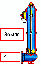 Наземный пожарный гидрант