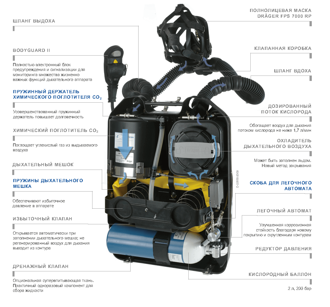 Дыхательный аппарат PSS BG4 PIUS