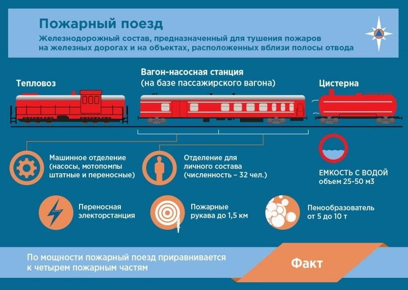 Пожарный поезд инфографика от МЧС России