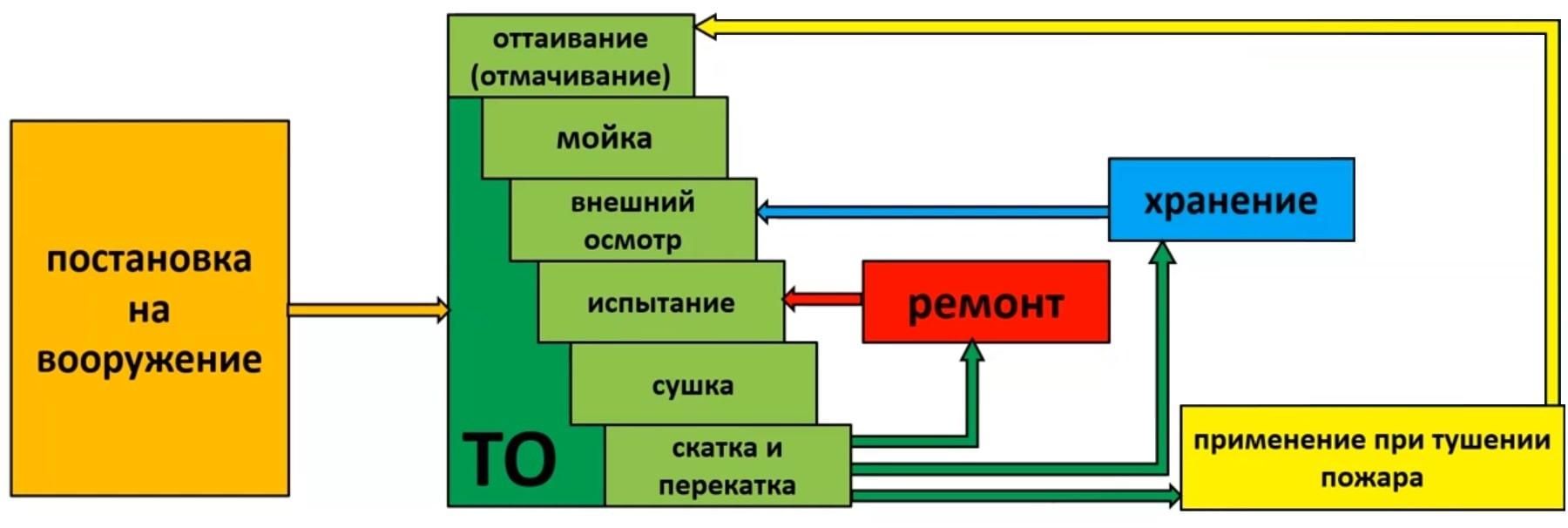 Схема эксплуатации рукавов пожарных