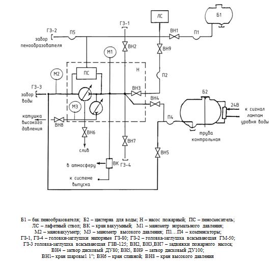 Схема водопенных коммуникаций