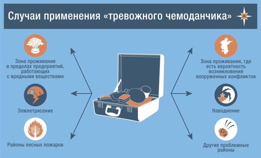 Случаи применения тревожного чемоданчика