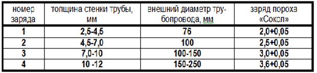 Соотношение между величиной заряда и толщиной стенки трубы для ГП