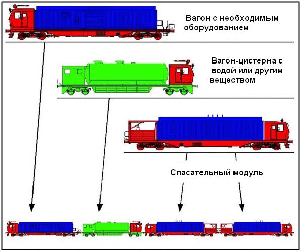 Состав пожарного поезда нового поколения