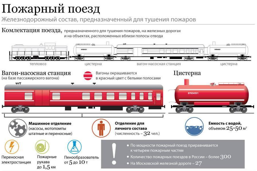 Состав пожарного поезда