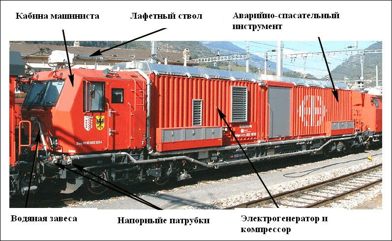 Аварийно-спасательный вагон пожарного поезда Швейцарии