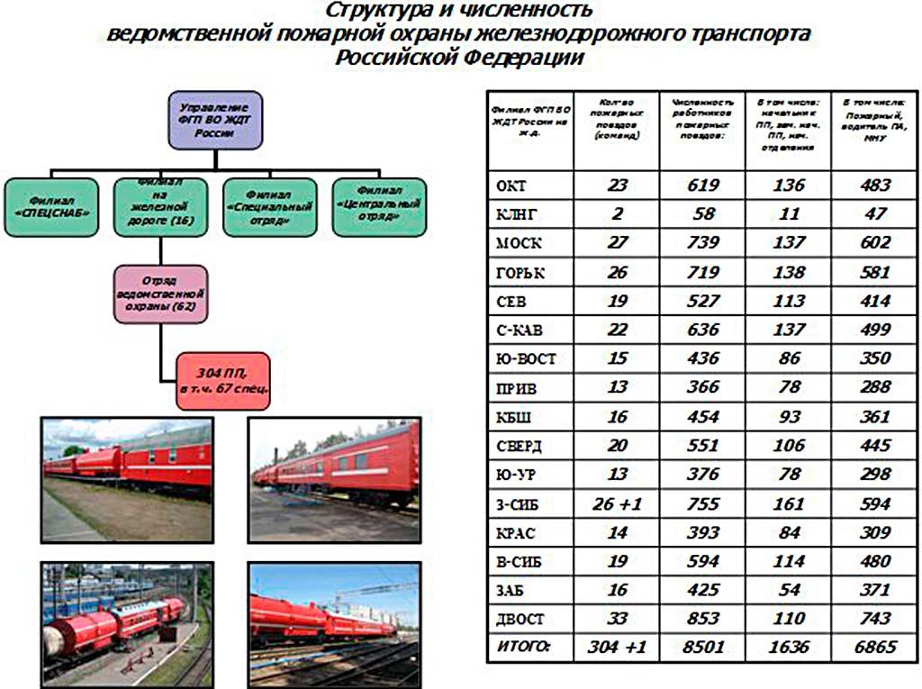 Структура и численность ФГП ВПО ЖДТ России