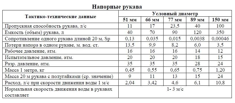 Таблица по рукавам пожарным ТТХ
