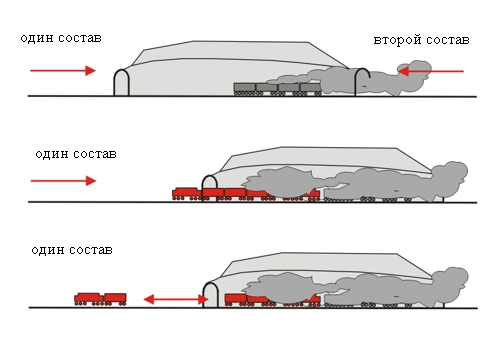 Тактика тушения в тунелях пожарным поездом ФРГ