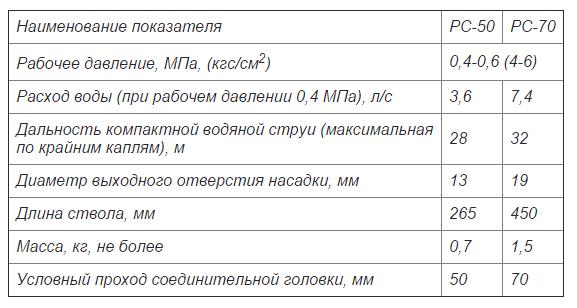 Тактико техническая характеристика пожарного ствола РС-70