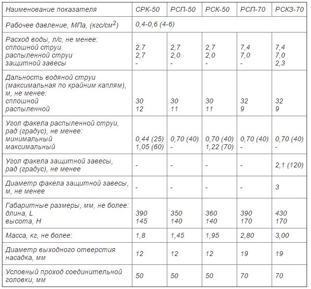 Тактико техническая характеристика пожарного ствола РСК-50, РСКЗ-70