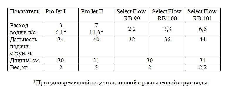Тактико-техническая характеристика пожарных стволов Pro Jet и Select flow
