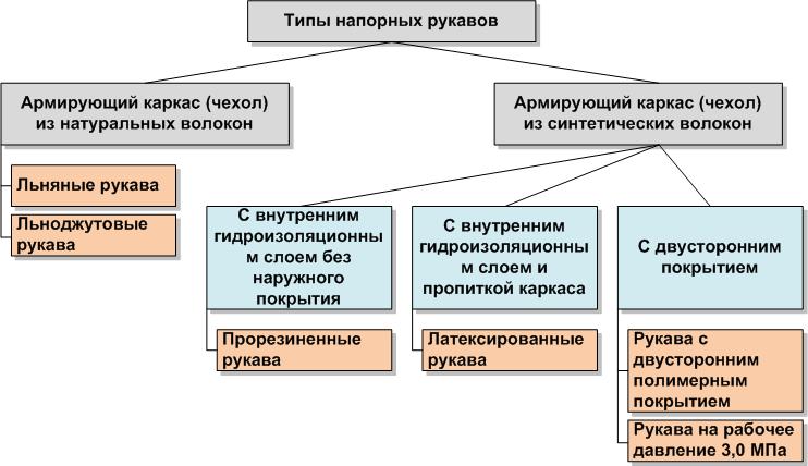 Типы напорных рукавов